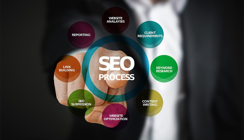 Why SEO is Important